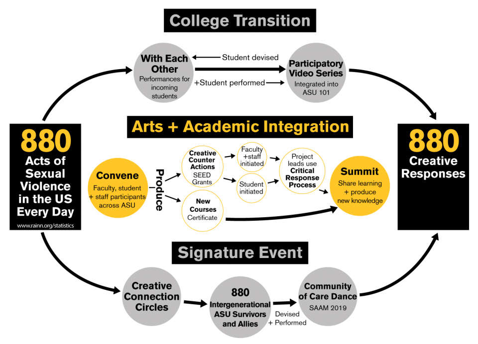 Flowchart of initiative: College transition, arts and academic integration and a signature event