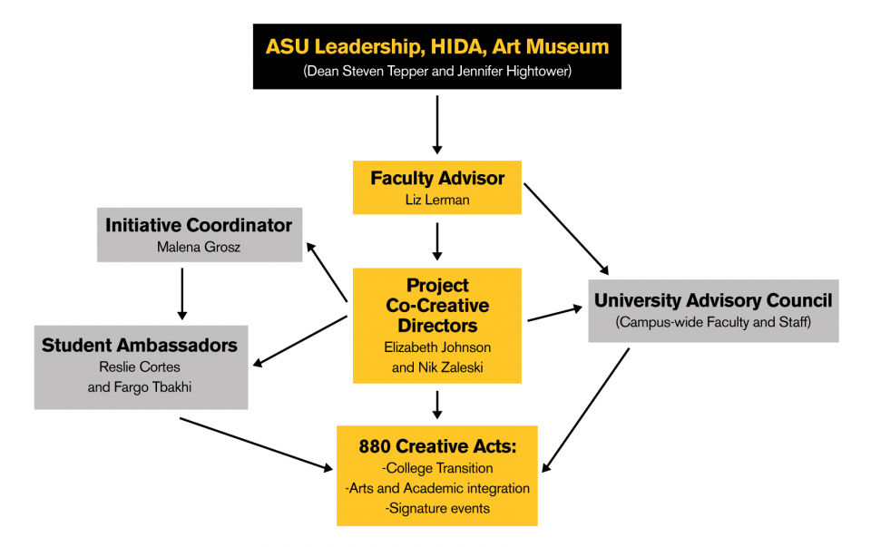 Initiative working structure: Leadership of Dean Tepper and Jennifer Hightower, Faculty Advisor Liz Lerman, Project Co-Creative Directors: Elizabeth Johnson and Nik Zaleski, and Coordinator Malena Grosz