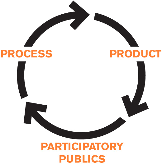 Cycle of process to product to participatory publics